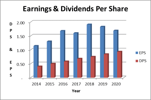 Hormel dividend payout ratio: earnings based