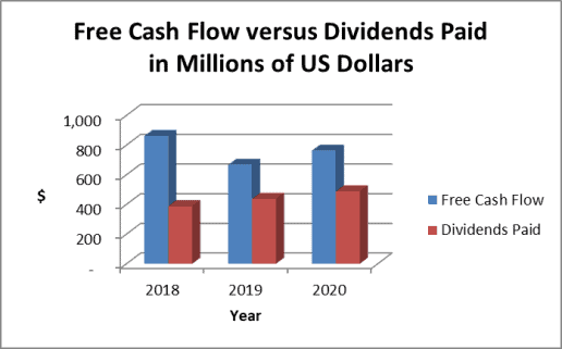 Hormel stock dividends and cash flow