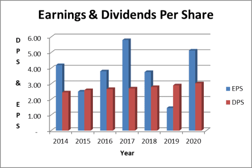 P&G dividend payout ratio: earnings based
