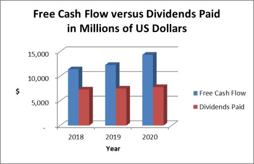 P&G stock dividend payout ratio: cash basis