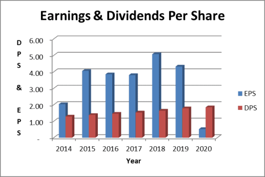 WBA dividend payout ratio: earnings based