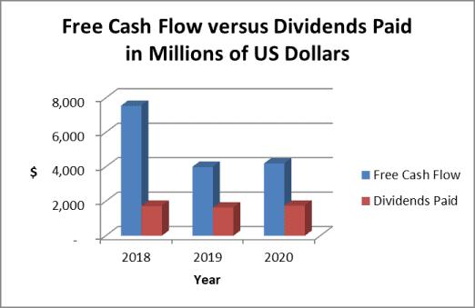 WBA dividend payout ratio vs. cash flow