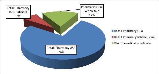 WBA stock analysis: revenue pie chart