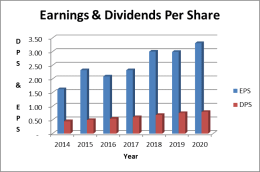 apple dividend payout ratio