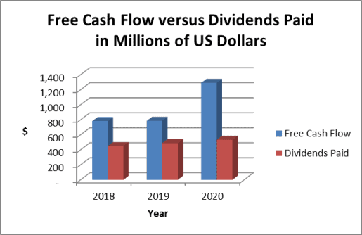 Clorox cash based dividend payout ratio