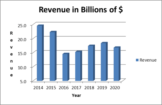 EMR stock analysis: revenue trend