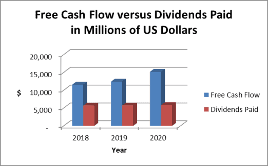 IBM dividend payout ratio: cash based