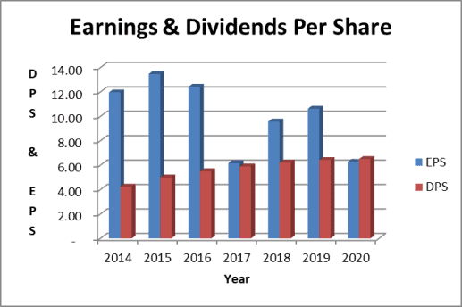 IBM dividend & earnings trend