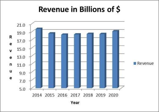 Kimberly Clark Dividend Stock Analysis
