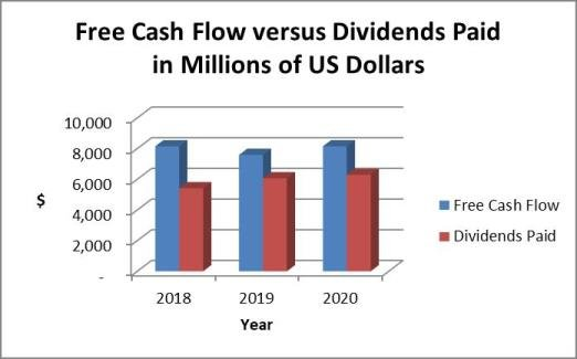 Altria dividends and cash flow