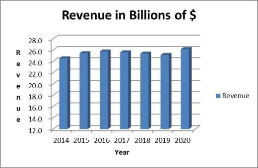 Altria stock analysis: revenue