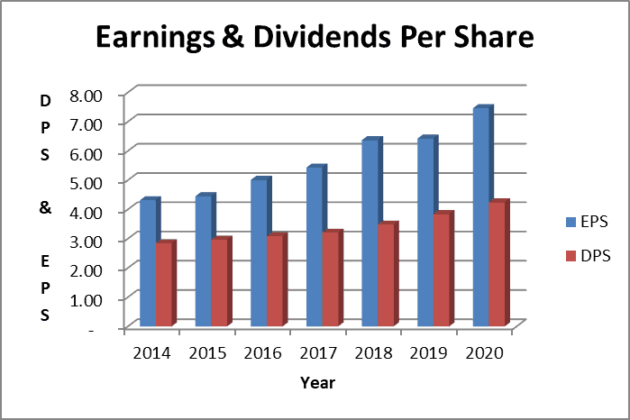 clorox dividend payout ratio: earnings based