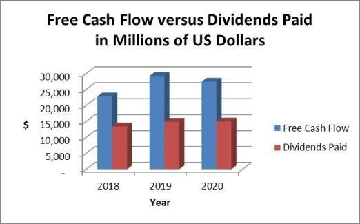 T stock: free cash flow analysis