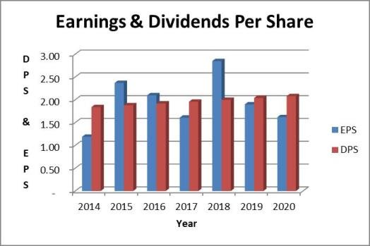 AT&T dividend payout ratio based on earnings