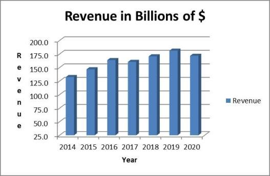 AT&T revenue history