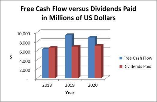 Coca cola dividends and cash flow