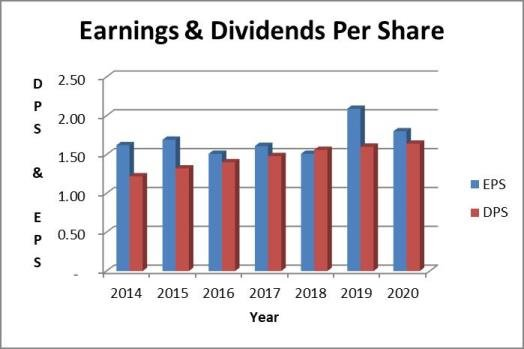 Coca Cola dividend payout ratio
