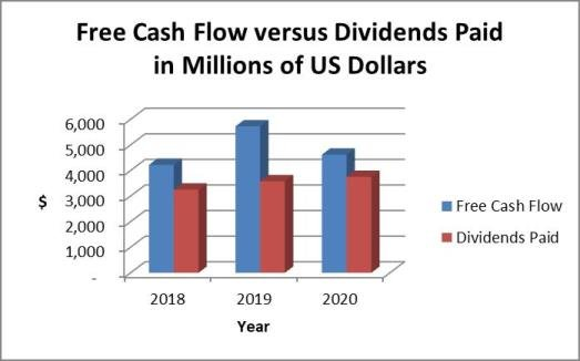 McDonald's dividend payments vs. cash flow