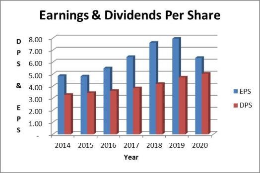 McDonald's dividend payout ratio based on earnings