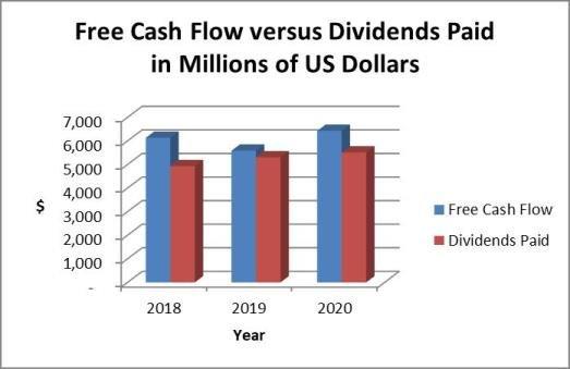 Pepsi dividend payout ratio vs. cash