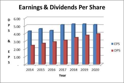 PepsiCo (PEP) dividend payout ratio