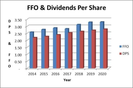 NYSE: O - dividend stock analysis