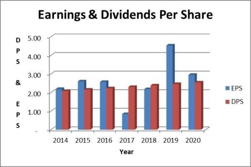 Southern dividend payout ratio