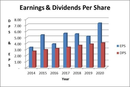 UPS dividend payout ratio