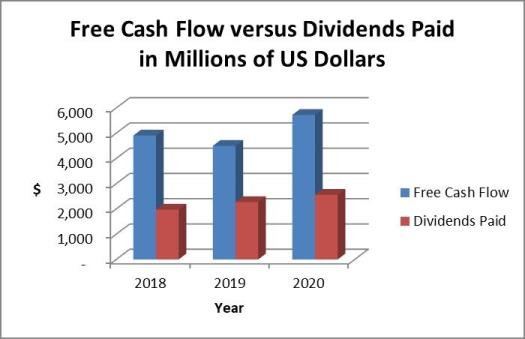 ABT dividends vs cash flow trend