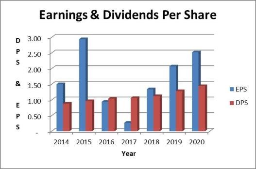 ABT dividend payout ratio