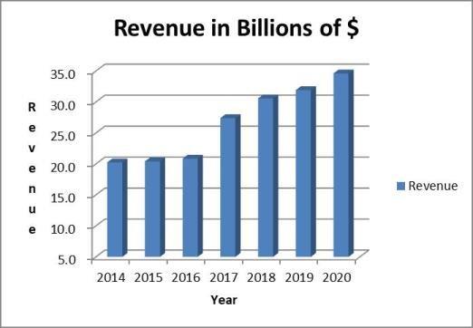 Abbott stock analysis: revenue trend