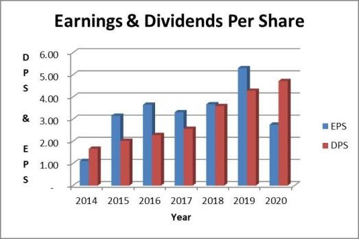 AbbVie dividend payout ratio: earnings based