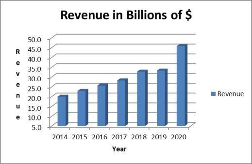 AbbVie stock analysis: revenue trend