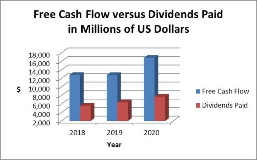 AbbVie stock dividends versus cash flow