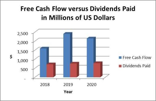 Cummins dividends vs. cash flow