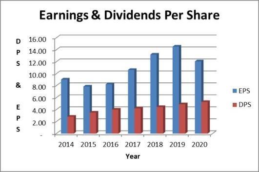 Cummins dividend payout ratio