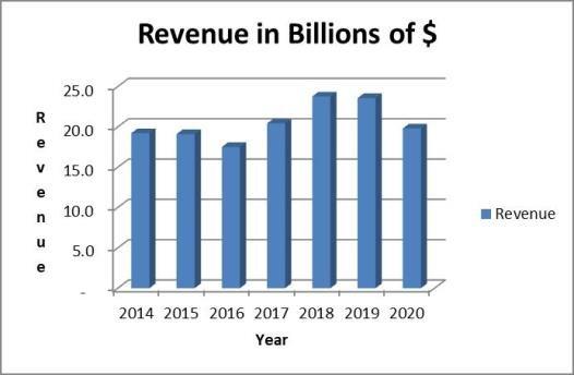 Cummins stock analysis: revenue trend