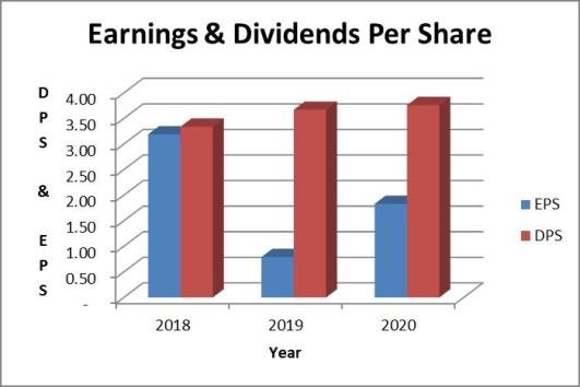 Dominion dividend payout ratio