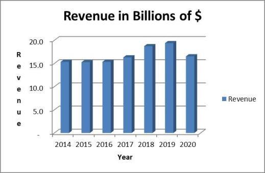 GPC stock analysis: revenue trend