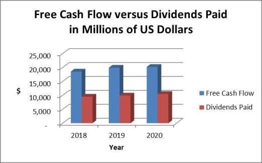 JNJ dividends and cash flow