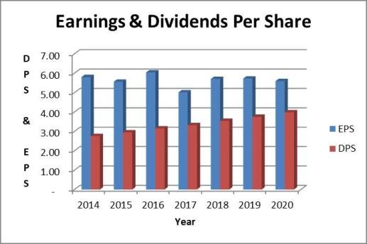JNJ dividend payout ratio