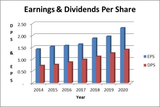 Nextera Energy Dividend Payout Ratio