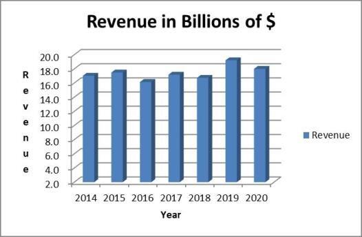 NEE stock analysis: revenue trend