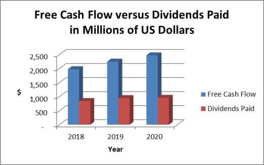 NSC dividends and cash flow