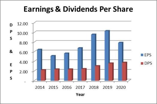 NSC Dividend Payout Ratio