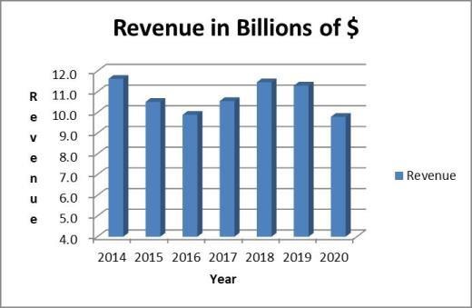 Norfolk Southern stock analysis: revenue trend