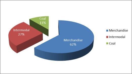 NSC stock analysis: revenue by business segment
