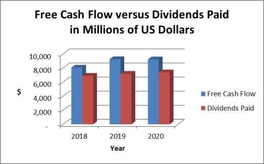 Philip Morris dividends vs. cash flow