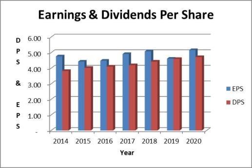 Philip Morris dividend payout ratio