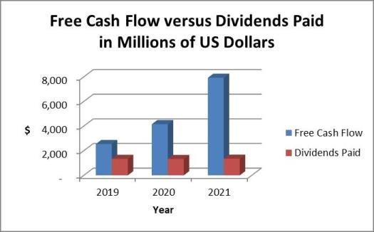 Target dividends versus cash flow